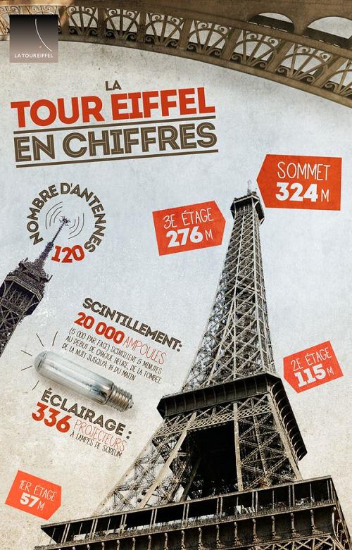 Resultado de imagem para la tour eiffel en chiffres